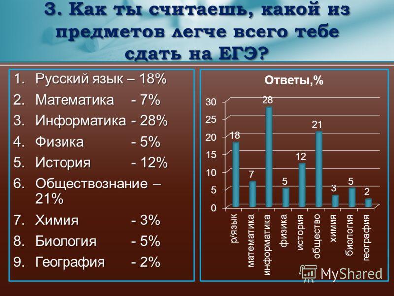 1.Русский язык – 18% 2.Математика- 7% 3.Информатика- 28% 4.Физика- 5% 5.История- 12% 6.Обществознание – 21% 7.Химия- 3% 8.Биология- 5% 9.География - 2% 3. Как ты считаешь, какой из предметов легче всего тебе сдать на ЕГЭ?