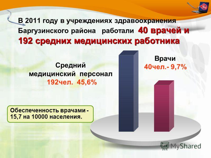 40 врачей и 192 средних медицинских работника В 2011 году в учреждениях здравоохранения Баргузинского района работали 40 врачей и 192 средних медицинских работникаВрачи 40чел.- 9,7% Средний медицинский персонал Средний медицинский персонал 192чел. 45