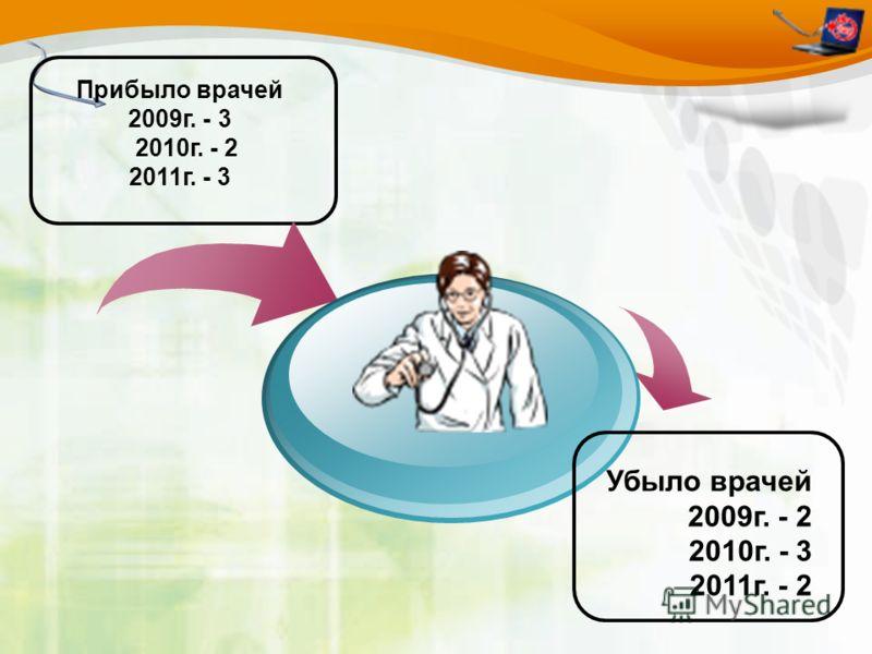 Прибыло врачей 2009г. - 3 2010г. - 2 2011г. - 3 Убыло врачей 2009г. - 2 2010г. - 3 2011г. - 2