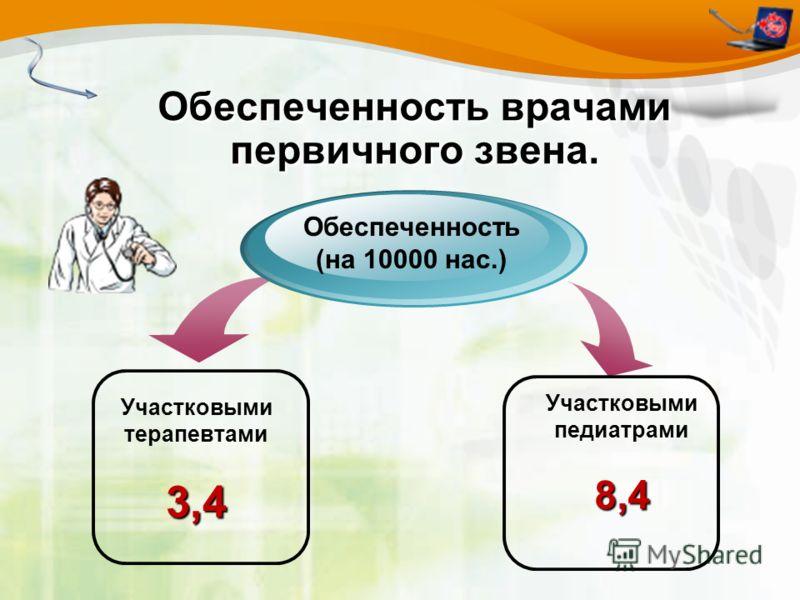 Обеспеченность врачами первичного звена. Участковыми терапевтами3,4 Обеспеченность (на 10000 нас.) Участковыми педиатрами8,4