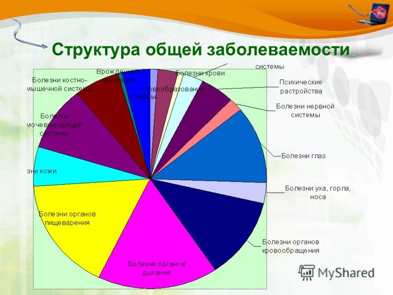 Структура общей заболеваемости.