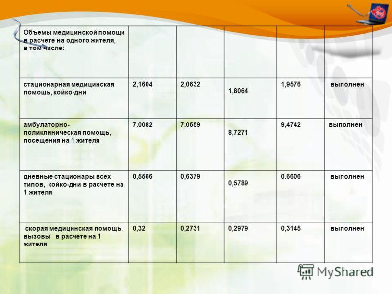 Объемы медицинской помощи в расчете на одного жителя, в том числе: стационарная медицинская помощь, койко-дни 2,16042,0632 1,8064 1,9576 выполнен амбулаторно- поликлиническая помощь, посещения на 1 жителя 7.00827.0559 8,7271 9,4742выполнен дневные ст