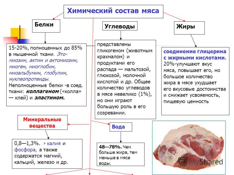 Белки 15-20%, полноценных до 85% в мышечной ткани. Это- миозин, актин и актомиозин, миоген, миоглобин, миоальбумин, глобулин, нуклеопротеиды. Неполноценные белки -в соед. ткани: коллагеном («колла» клей) и эластином. Жиры соединение глицерина с жирны