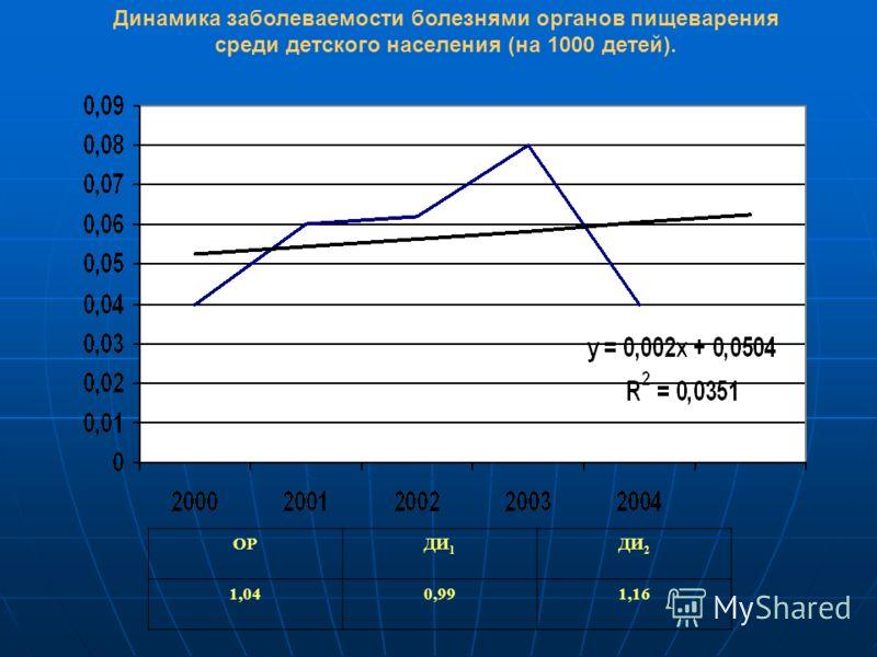 Динамика заболеваемости болезнями органов пищеварения среди детского населения (на 1000 детей). ОРДИ 1 ДИ 2 1,040,991,16