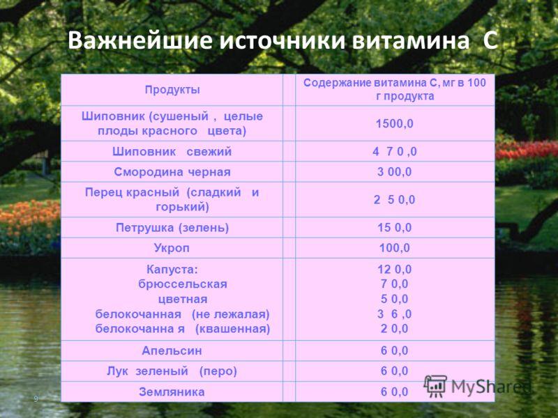 9 Важнейшие источники витамина С Продукты Содержание витамина С, мг в 100 г продукта Шиповник (сушеный, целые плоды красного цвета) 1500,0 Шиповник свежий4 7 0,0 Смородина черная3 00,0 Перец красный (сладкий и горький) 2 5 0,0 Петрушка (зелень)15 0,0
