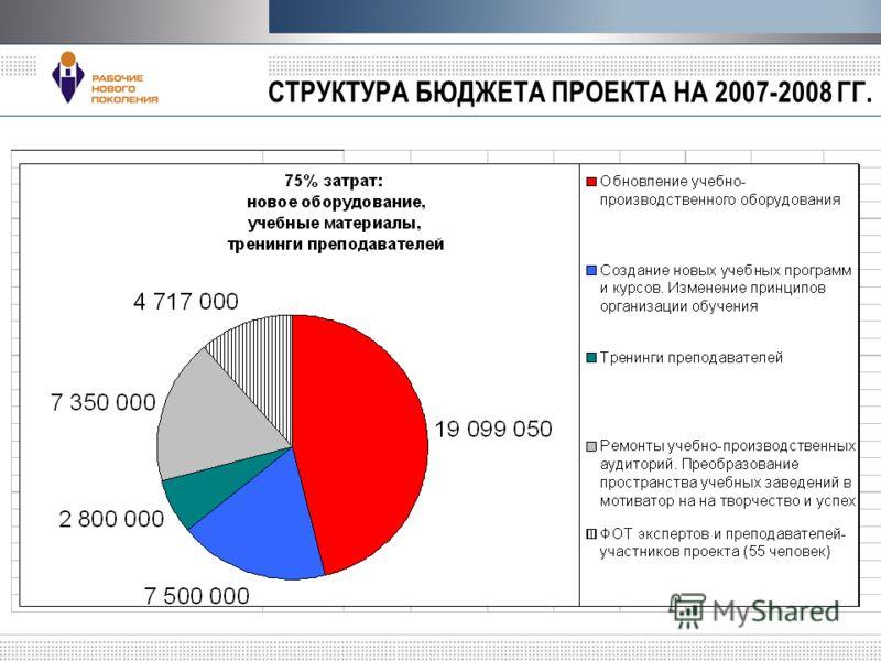 СТРУКТУРА БЮДЖЕТА ПРОЕКТА НА 2007-2008 ГГ.