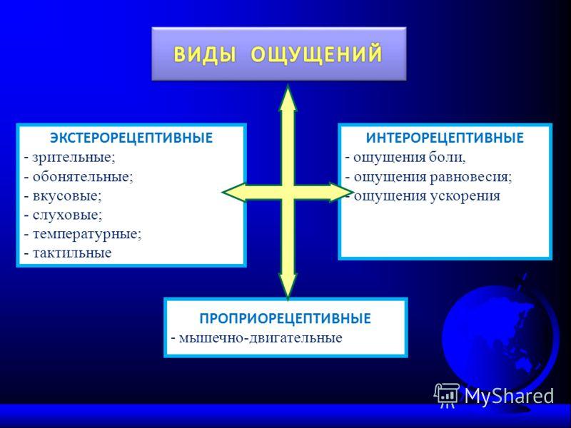 ЭКСТЕРОРЕЦЕПТИВНЫЕ - зрительные; - обонятельные; - вкусовые; - слуховые; - температурные; - тактильные ИНТЕРОРЕЦЕПТИВНЫЕ - ощущения боли, - ощущения равновесия; - ощущения ускорения ПРОПРИОРЕЦЕПТИВНЫЕ - мышечно-двигательные