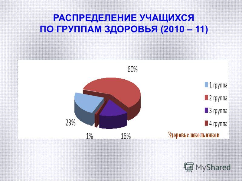 РАСПРЕДЕЛЕНИЕ УЧАЩИХСЯ ПО ГРУППАМ ЗДОРОВЬЯ (2010 – 11)