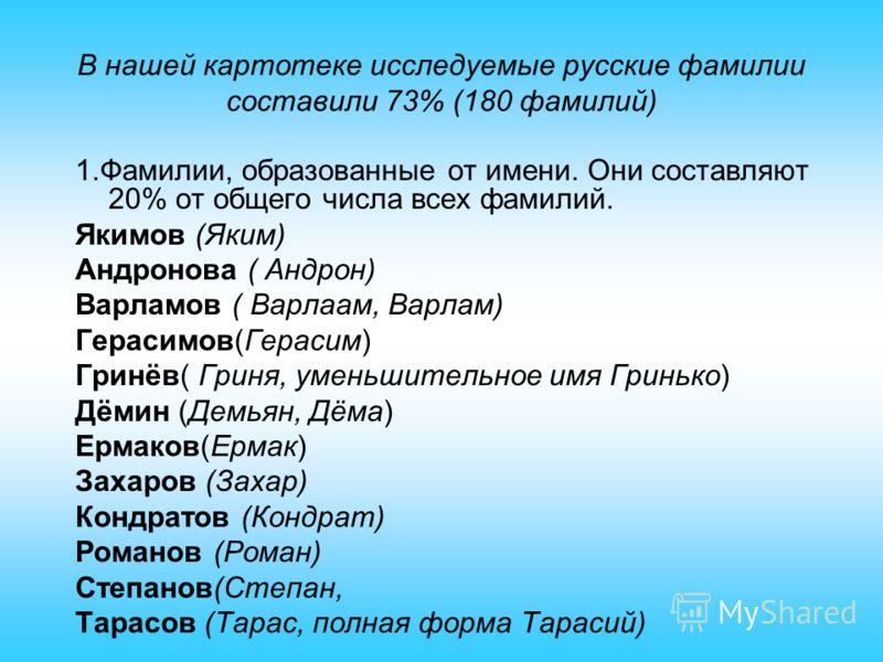 В нашей картотеке исследуемые русские фамилии составили 73% (180 фамилий) 1.Фамилии, образованные от имени. Они составляют 20% от общего числа всех фамилий. Якимов (Яким) Андронова ( Андрон) Варламов ( Варлаам, Варлам) Герасимов(Герасим) Гринёв( Грин