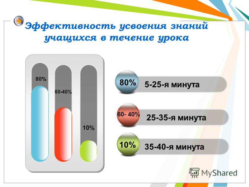 Эффективность усвоения знаний учащихся в течение урока 80% 60-40% 10% 5-25-я минута 25-35-я минута 80% 60- 40% 10% 35-40-я минута