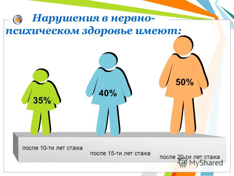 Нарушения в нервно- психическом здоровье имеют: 50% 35% после 15-ти лет стажа после 20-ти лет стажа после 10-ти лет стажа 40% 35%