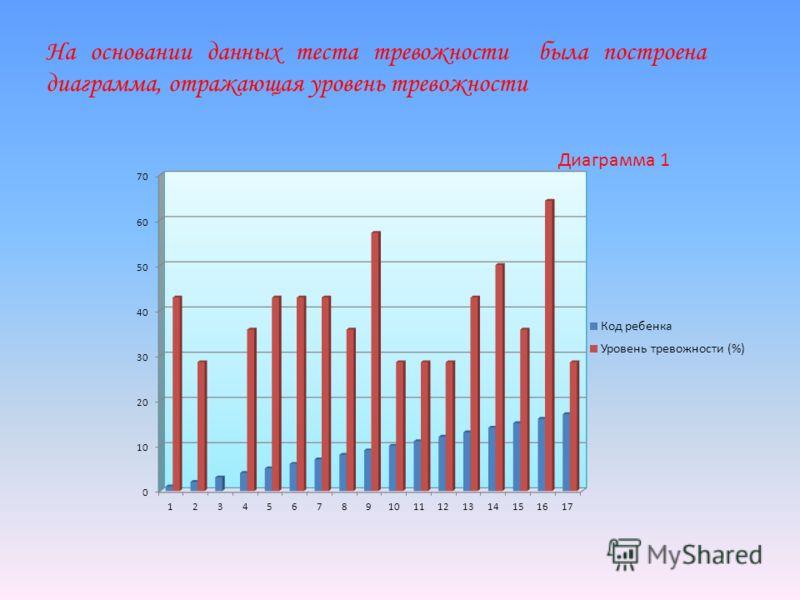На основании данных теста тревожности была построена диаграмма, отражающая уровень тревожности Диаграмма 1