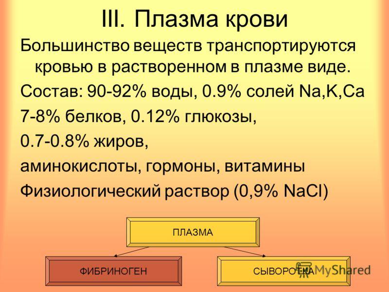 III. Плазма крови Большинство веществ транспортируются кровью в растворенном в плазме виде. Состав: 90-92% воды, 0.9% солей Na,K,Ca 7-8% белков, 0.12% глюкозы, 0.7-0.8% жиров, аминокислоты, гормоны, витамины Физиологический раствор (0,9% NaCl) ФИБРИН