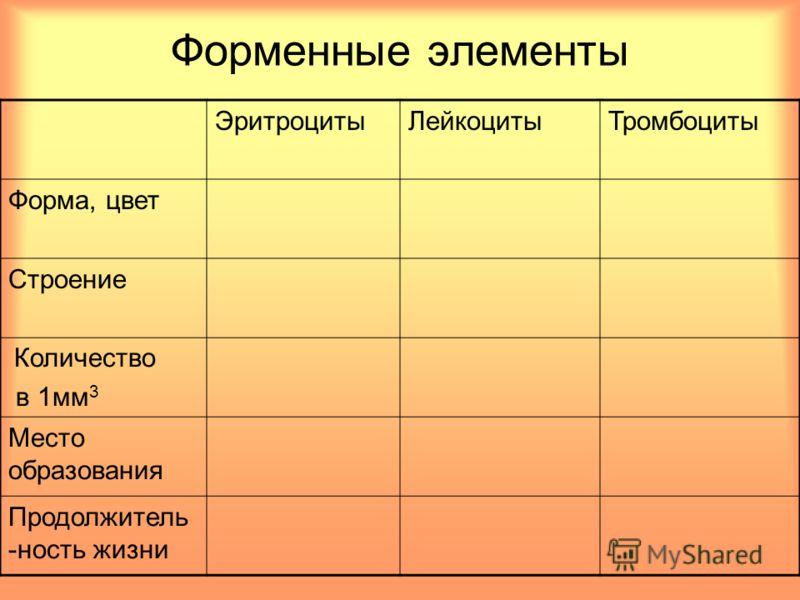 Форменные элементы ЭритроцитыЛейкоцитыТромбоциты Форма, цвет Строение Количество в 1мм 3 Место образования Продолжитель -ность жизни