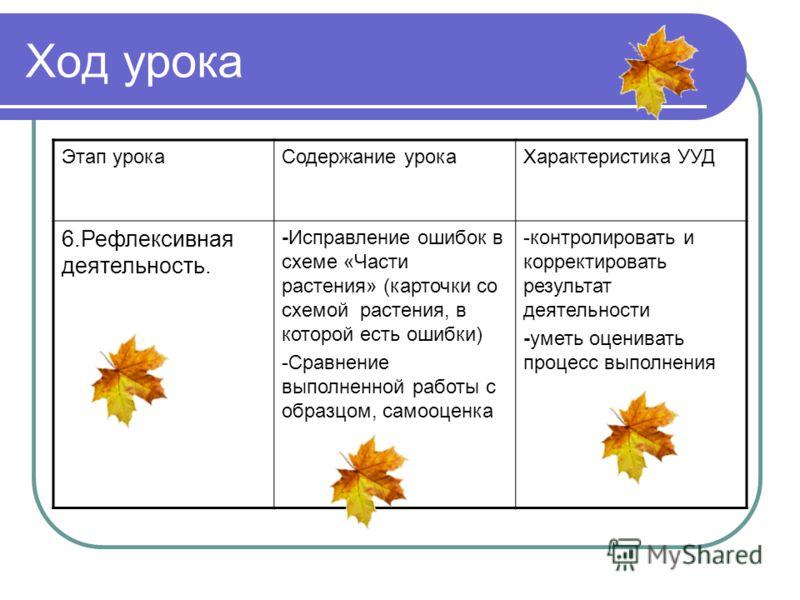 Ход урока Этап урокаСодержание урокаХарактеристика УУД 6.Рефлексивная деятельность. -Исправление ошибок в схеме «Части растения» (карточки со схемой растения, в которой есть ошибки) -Сравнение выполненной работы с образцом, самооценка -контролировать