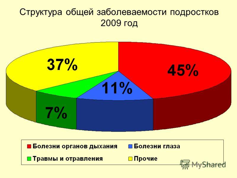 Структура общей заболеваемости подростков 2009 год