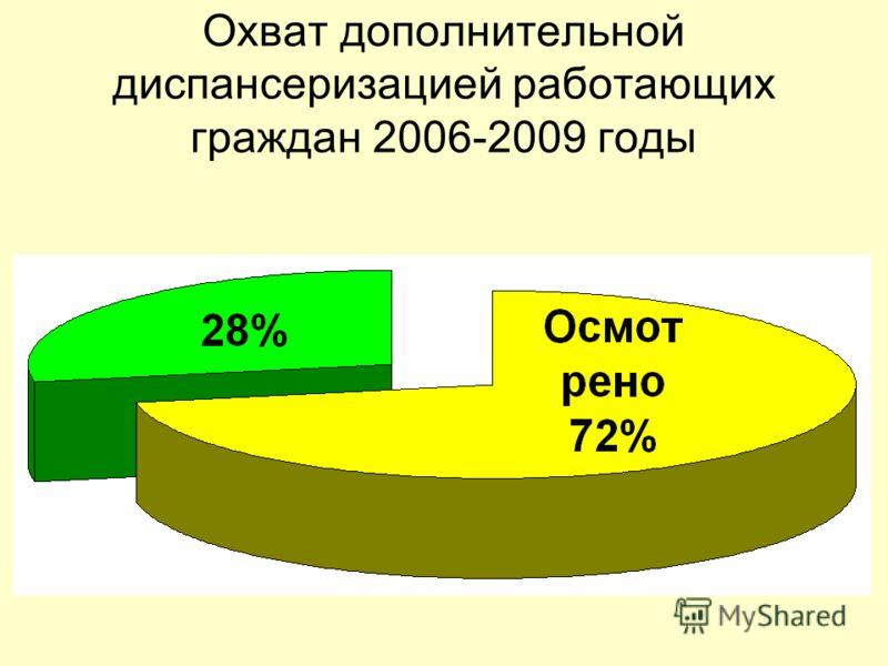 Охват дополнительной диспансеризацией работающих граждан 2006-2009 годы