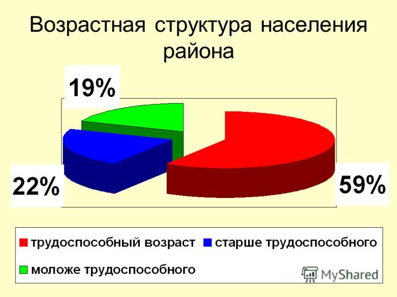 Возрастная структура населения района