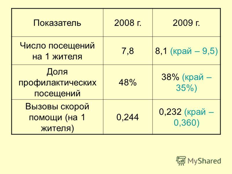 Показатель2008 г.2009 г. Число посещений на 1 жителя 7,88,1 (край – 9,5) Доля профилактических посещений 48% 38% (край – 35%) Вызовы скорой помощи (на 1 жителя) 0,244 0,232 (край – 0,360)