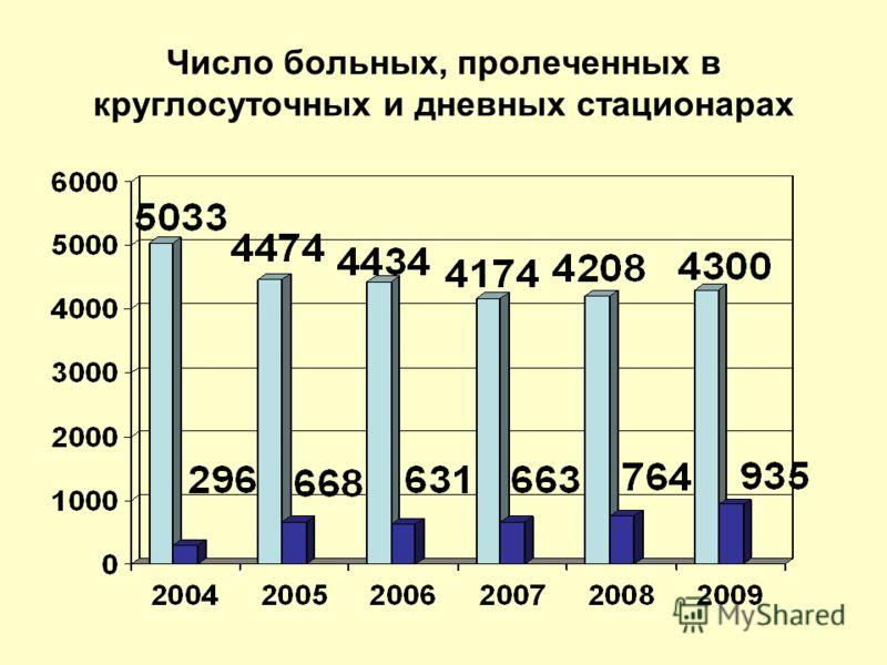 Число больных, пролеченных в круглосуточных и дневных стационарах
