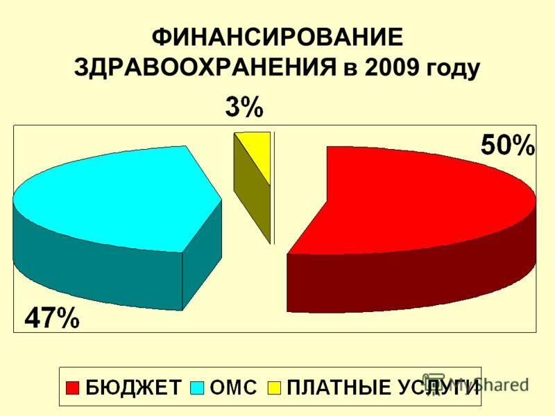 ФИНАНСИРОВАНИЕ ЗДРАВООХРАНЕНИЯ в 2009 году