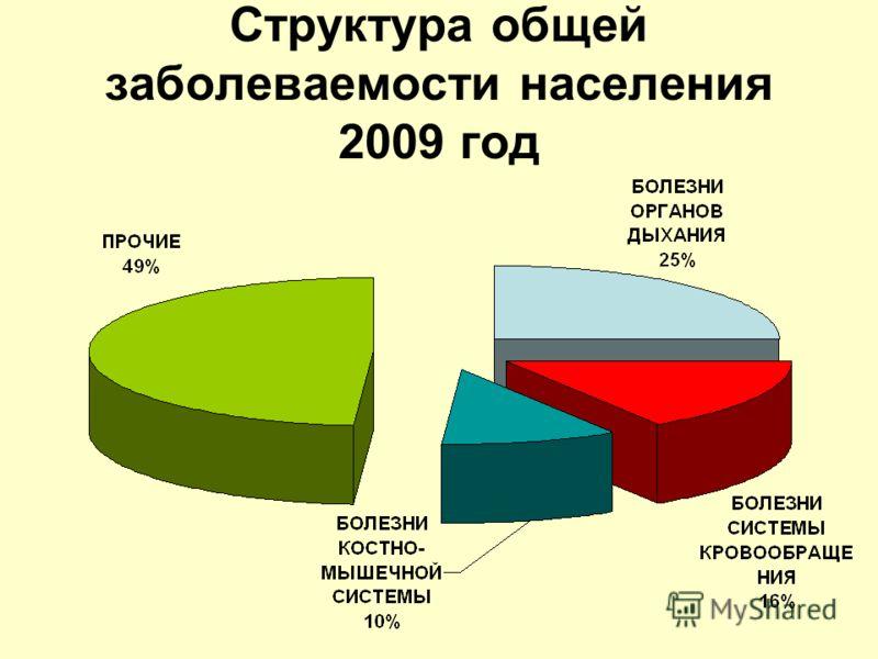 Структура общей заболеваемости населения 2009 год