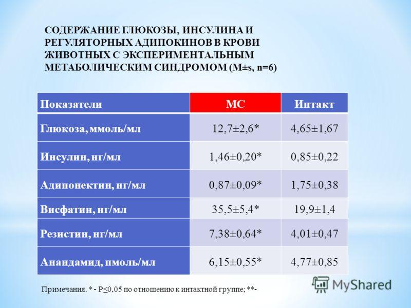 СОДЕРЖАНИЕ ГЛЮКОЗЫ, ИНСУЛИНА И РЕГУЛЯТОРНЫХ АДИПОКИНОВ В КРОВИ ЖИВОТНЫХ С ЭКСПЕРИМЕНТАЛЬНЫМ МЕТАБОЛИЧЕСКИМ СИНДРОМОМ (М±s, n=6) ПоказателиМСИнтакт Глюкоза, ммоль/мл12,7±2,6*4,65±1,67 Инсулин, нг/мл1,46±0,20*0,85±0,22 Адипонектин, нг/мл0,87±0,09*1,75±