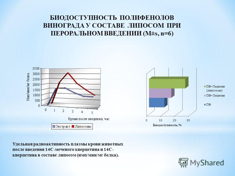 БИОДОСТУПНОСТЬ ПОЛИФЕНОЛОВ ВИНОГРАДА У СОСТАВЕ ЛИПОСОМ ПРИ ПЕРОРАЛЬНОМ ВВЕДЕНИИ (М±s, n=6) Удельная радиоактивность плазмы крови животных после введения 14С-меченого кверцетина и 14С- кверцетина в составе липосом (имп/мин/мг белка).