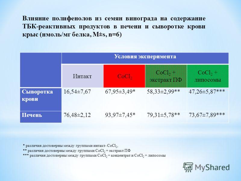 Условия эксперимента Интакт CoCl 2 CoCl 2 + экстракт ПФ CoCl 2 + липосомы Сыворотка крови 16,54±7,6767,95±3,49*58,33±2,99**47,26±5,87*** Печень76,48±2,1293,97±7,45*79,31±5,78**73,67±7,89*** * различия достоверны между группами интакт- CoCl 2, ** разл