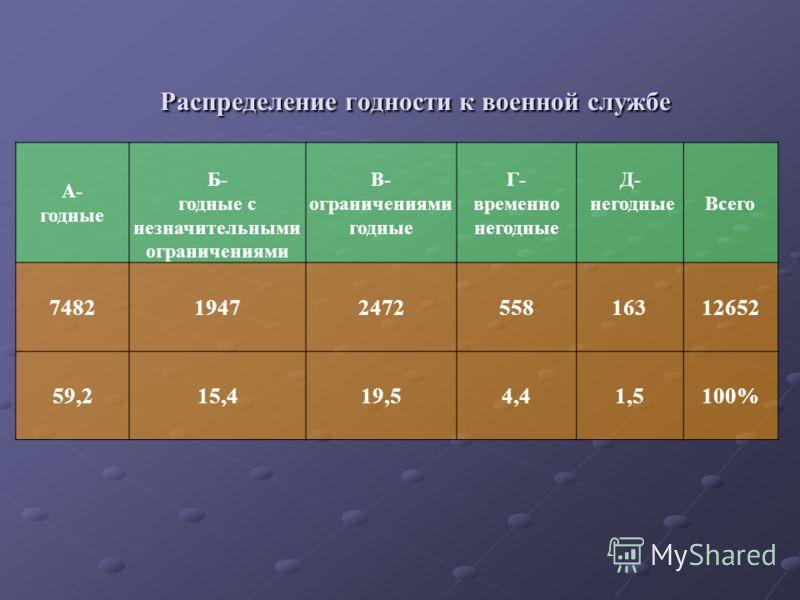 Распределение годности к военной службе А- годные Б- годные с незначительными ограничениями В- ограничениями годные Г- временно негодные Д- негодныеВсего 74821947247255816312652 59,215,419,54,41,5100%