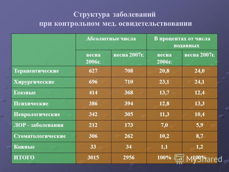 Структура заболеваний при контрольном мед. освидетельствовании Абсолютные числаВ процентах от числа поданных весна 2006г. весна 2007г.весна 2006г. весна 2007г. Терапевтические62770820,824,0 Хирургические69671023,124,1 Глазные41436813,712,4 Психически