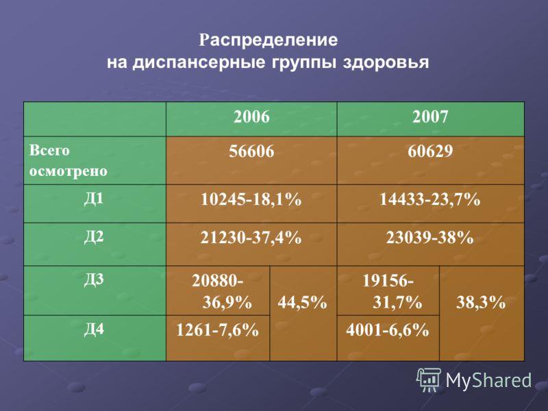 Р аспределение на диспансерные группы здоровья 20062007 Всего осмотрено 5660660629 Д1 10245-18,1%14433-23,7% Д2 21230-37,4%23039-38% Д3 20880- 36,9%44,5% 19156- 31,7%38,3% Д4 1261-7,6%4001-6,6%