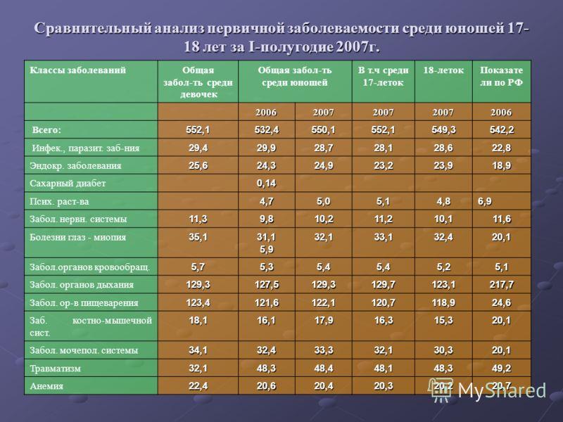 Сравнительный анализ первичной заболеваемости среди юношей 17- 18 лет за I-полугодие 2007г. Классы заболеванийОбщая забол-ть среди девочек Общая забол-ть среди юношей В т.ч среди 17-леток 18-летокПоказате ли по РФ 20062007200720072006 Всего:552,1532,