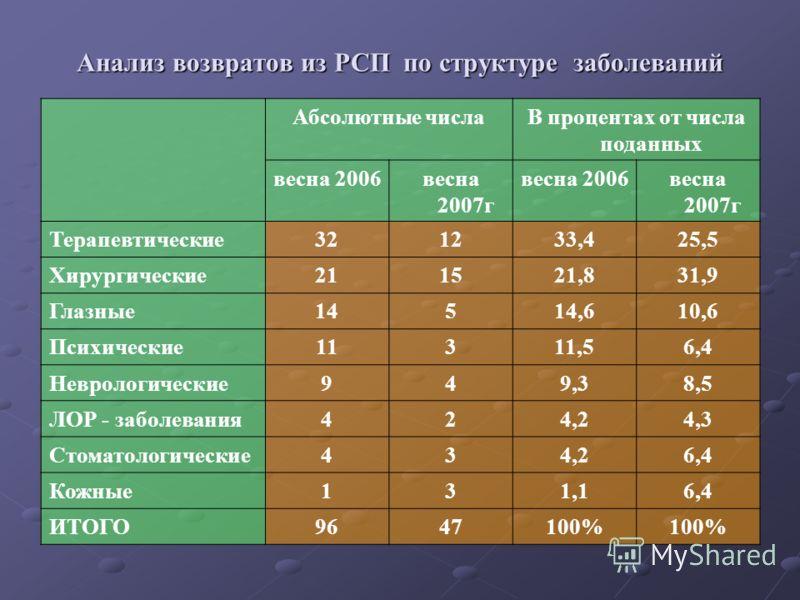 Анализ возвратов из РСП по структуре заболеваний Абсолютные числаВ процентах от числа поданных весна 2006весна 2007г весна 2006весна 2007г Терапевтические321233,425,5 Хирургические211521,831,9 Глазные14514,610,6 Психические11311,56,4 Неврологические9