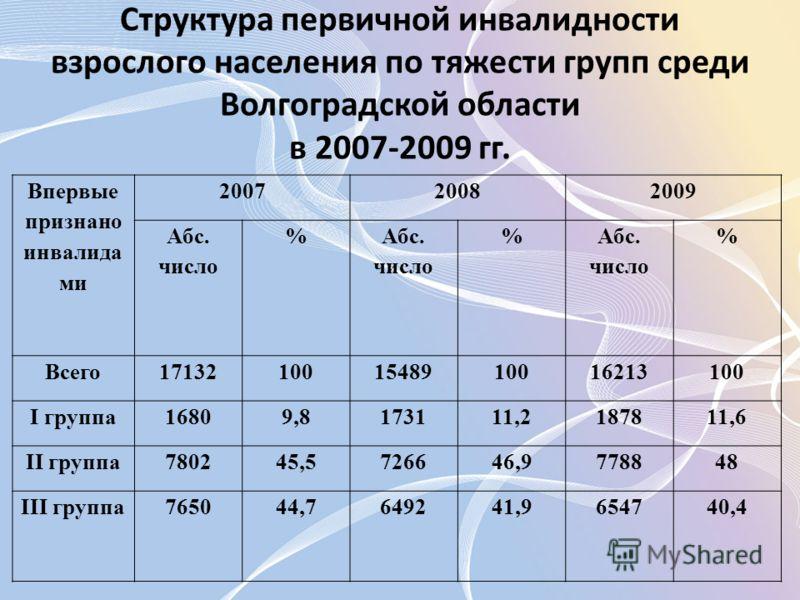 Структура первичной инвалидности взрослого населения по тяжести групп среди Волгоградской области в 2007-2009 гг. Впервые признано инвалида ми 200720082009 Абс. число % % % Всего171321001548910016213100 I группа16809,8173111,2187811,6 II группа780245