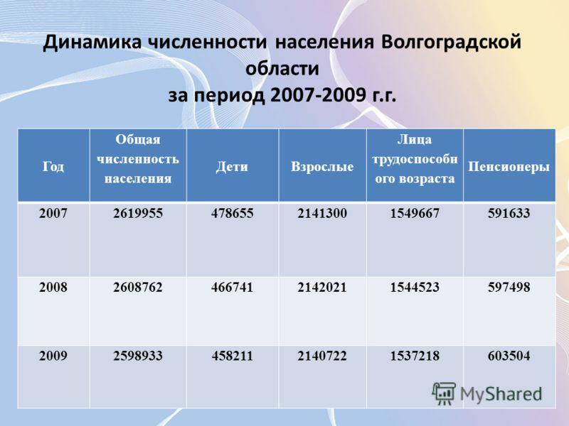 Год Общая численность населения ДетиВзрослые Лица трудоспособн ого возраста Пенсионеры 2007261995547865521413001549667591633 2008260876246674121420211544523597498 2009259893345821121407221537218603504 Динамика численности населения Волгоградской обла