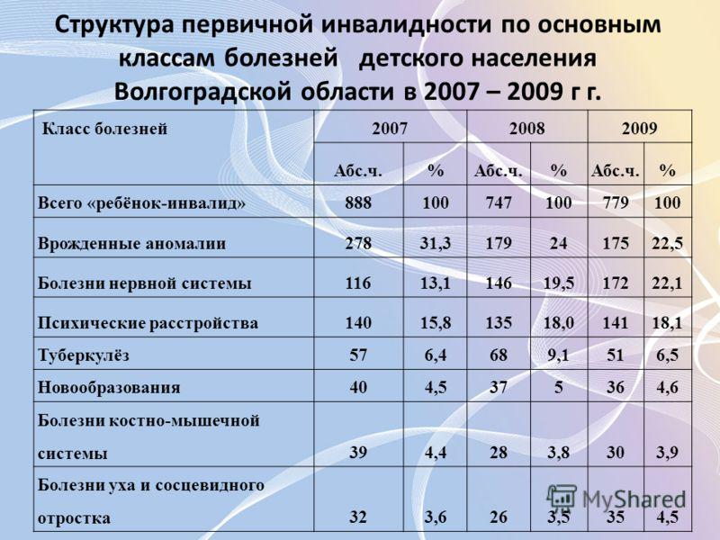 Структура первичной инвалидности по основным классам болезней детского населения Волгоградской области в 2007 – 2009 г г. Класс болезней 2007 2008 2009 Абс.ч.% % % Всего «ребёнок-инвалид»888100747100779100 Врожденные аномалии27831,31792417522,5 Болез