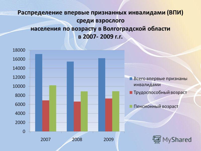 Распределение впервые признанных инвалидами (ВПИ) среди взрослого населения по возрасту в Волгоградской области в 2007- 2009 г.г.