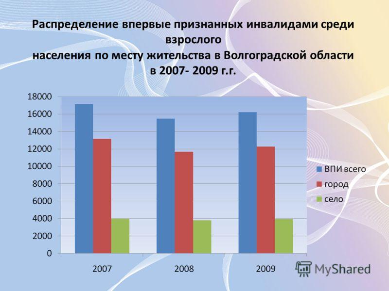 Распределение впервые признанных инвалидами среди взрослого населения по месту жительства в Волгоградской области в 2007- 2009 г.г.