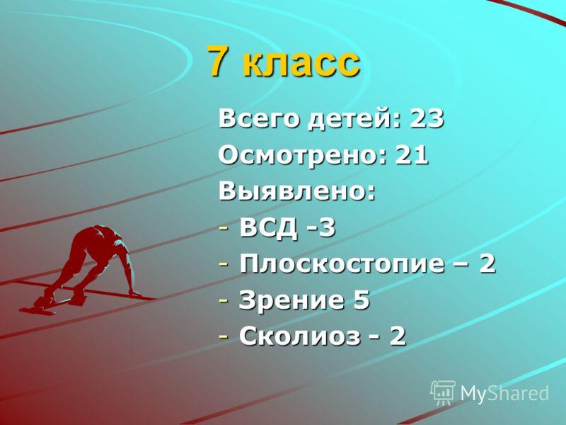 7 класс Всего детей: 23 Осмотрено: 21 Выявлено: -ВСД -3 -Плоскостопие – 2 -Зрение 5 -Сколиоз - 2
