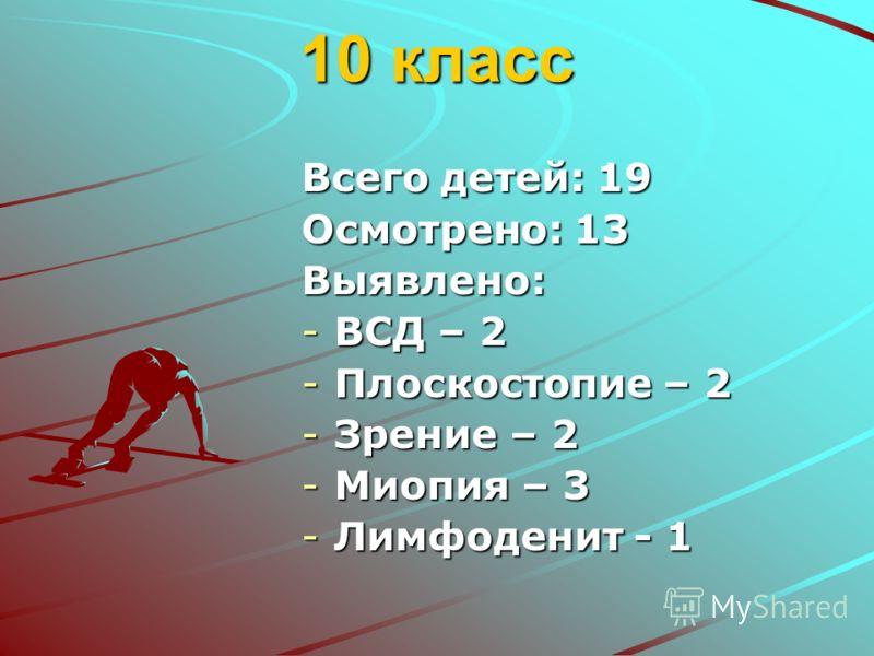10 класс Всего детей: 19 Осмотрено: 13 Выявлено: -ВСД – 2 -Плоскостопие – 2 -Зрение – 2 -Миопия – 3 -Лимфоденит - 1