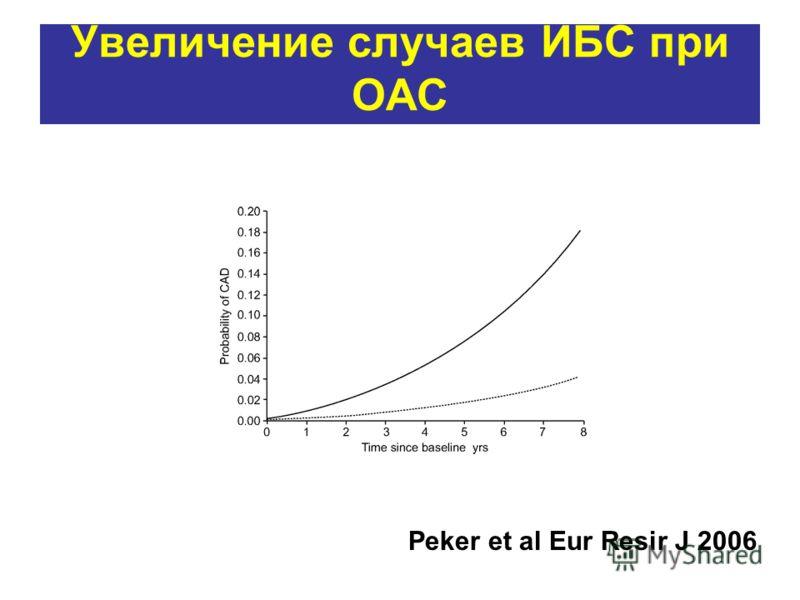 Увеличение случаев ИБС при ОАС Peker et al Eur Resir J 2006