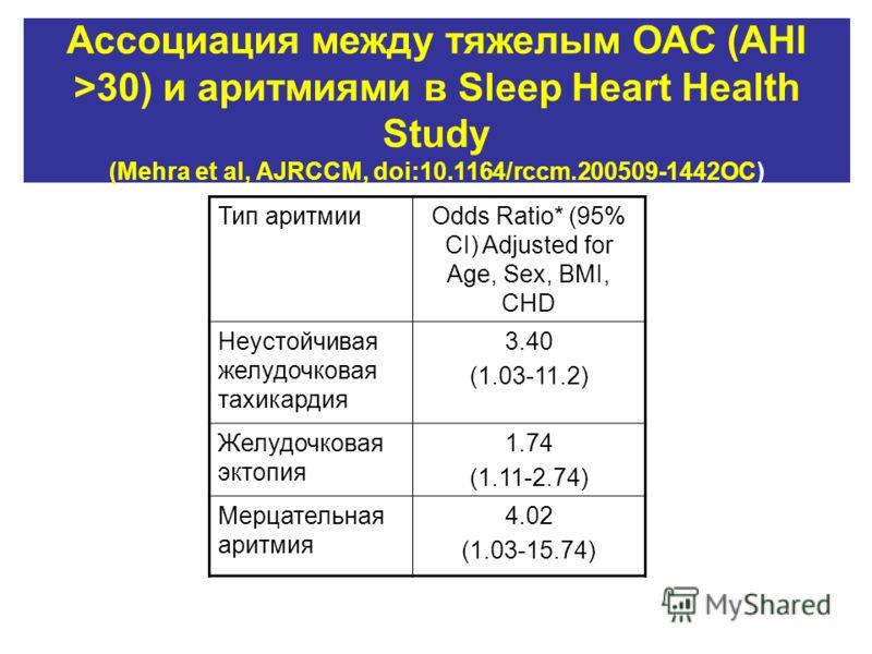 Ассоциация между тяжелым ОАС (AHI >30) и аритмиями в Sleep Heart Health Study (Mehra et al, AJRCCM, doi:10.1164/rccm.200509-1442OC) Тип аритмииOdds Ratio* (95% CI) Adjusted for Age, Sex, BMI, CHD Неустойчивая желудочковая тахикардия 3.40 (1.03-11.2)