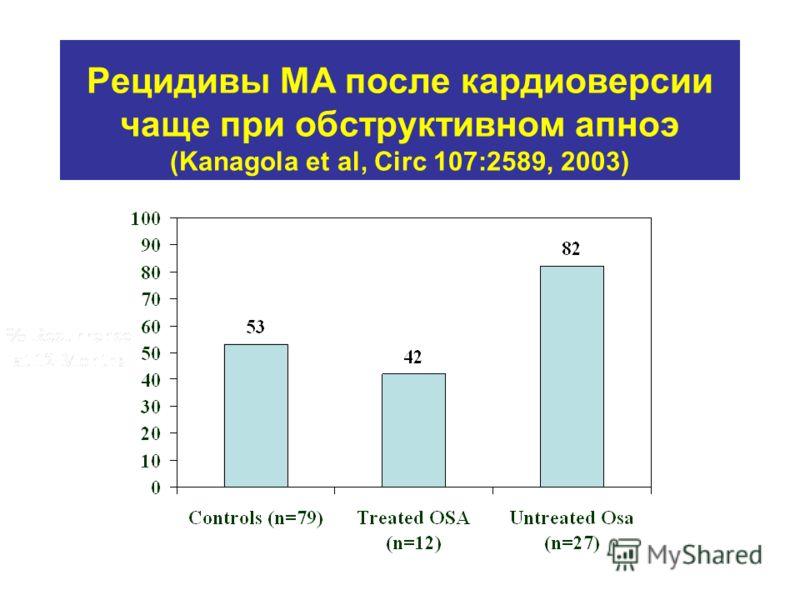 Рецидивы МА после кардиоверсии чаще при обструктивном апноэ (Kanagola et al, Circ 107:2589, 2003) *p