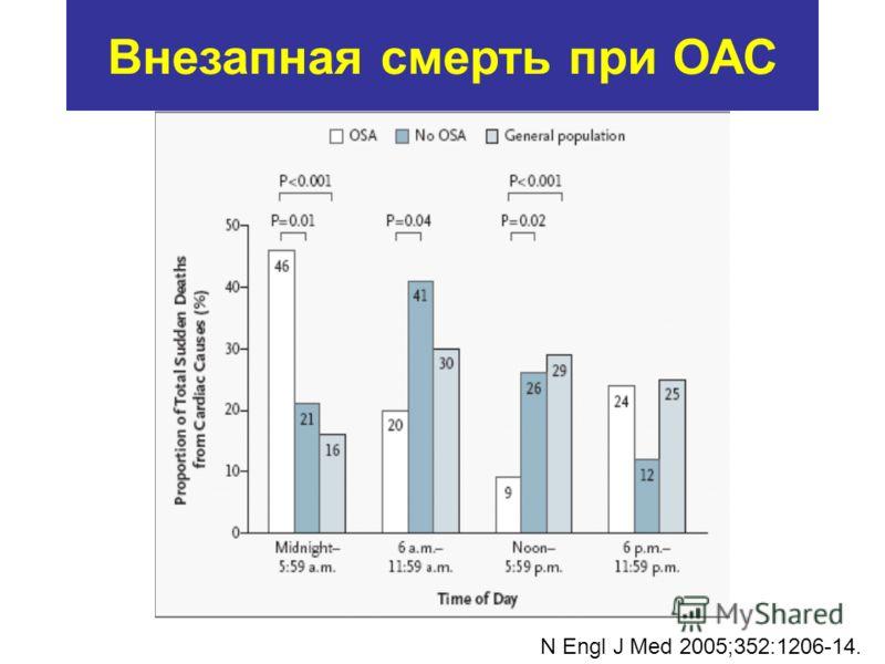 Внезапная смерть при ОАС N Engl J Med 2005;352:1206-14.