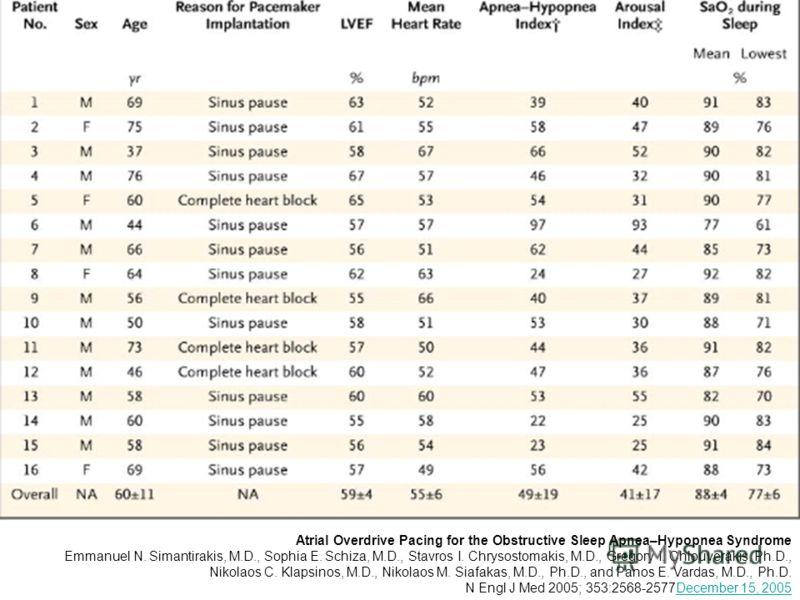 Atrial Overdrive Pacing for the Obstructive Sleep Apnea–Hypopnea Syndrome Emmanuel N. Simantirakis, M.D., Sophia E. Schiza, M.D., Stavros I. Chrysostomakis, M.D., Gregory I. Chlouverakis, Ph.D., Nikolaos C. Klapsinos, M.D., Nikolaos M. Siafakas, M.D.