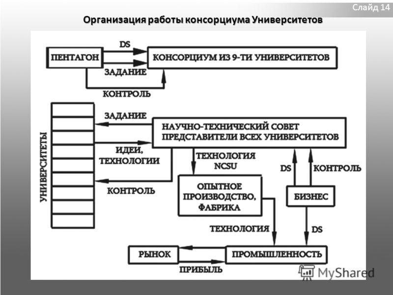 Слайд 14 Организация работы консорциума Университетов