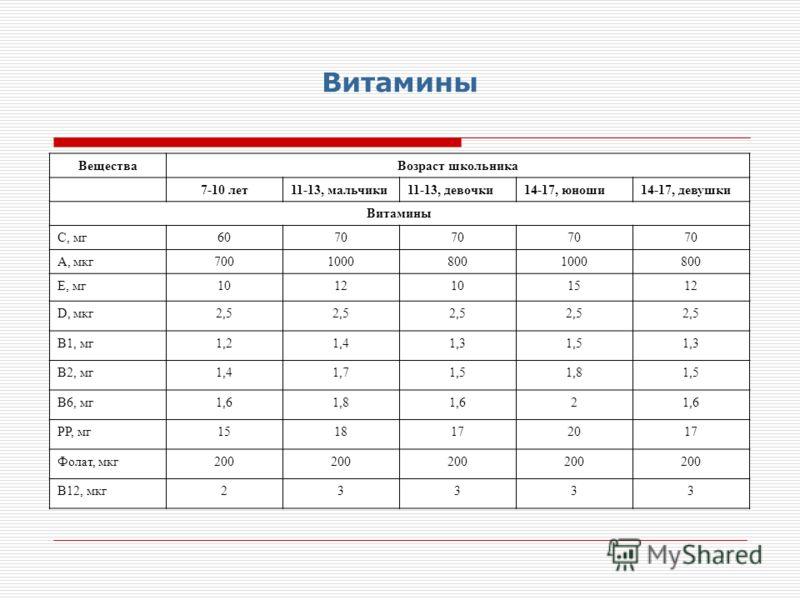Витамины ВеществаВозраст школьника 7-10 лет 11-13, мальчики11-13, девочки14-17, юноши14-17, девушки Витамины С, мг6070 А, мкг70010008001000800 Е, мг1012101512 D, мкг2,5 В1, мг1,21,41,31,51,3 В2, мг1,41,71,51,81,5 В6, мг1,61,81,62 РР, мг1518172017 Фол