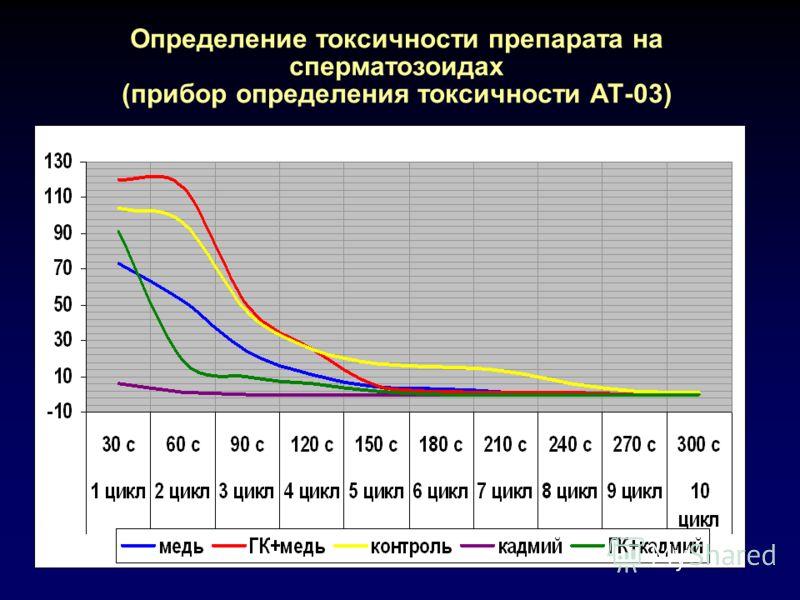 Определение токсичности препарата на сперматозоидах (прибор определения токсичности АТ-03)