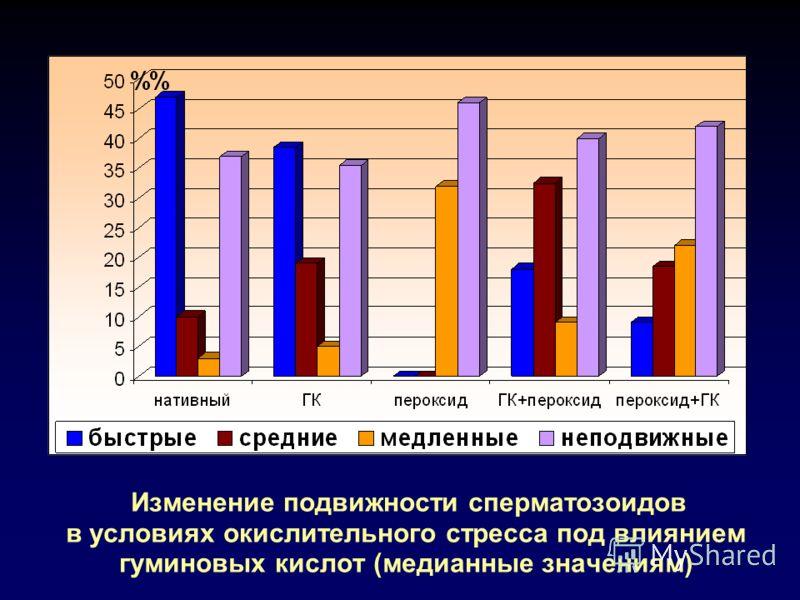 Изменение подвижности сперматозоидов в условиях окислительного стресса под влиянием гуминовых кислот (медианные значениям)